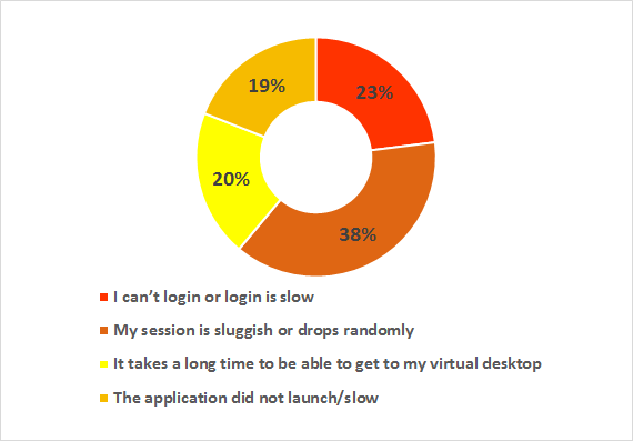 survey result 3
